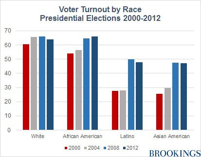 Alabama Senate Race >> Leading with Race to The Ballot Box - NMAC