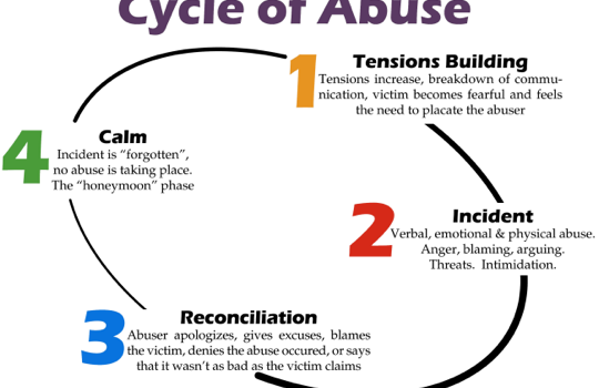 Underneath the Mask: A Reflection on Intimate Partner Violence Awareness Month